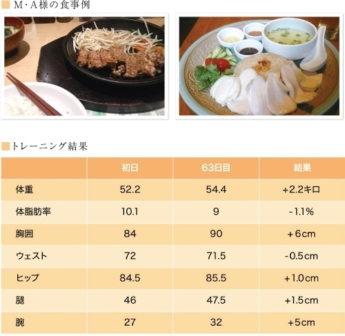 M・A様の食事例とトレーニング結果
